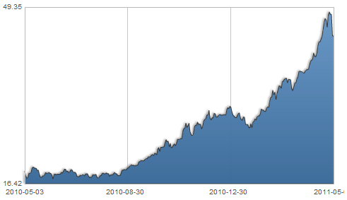 cena złota wykres